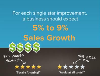 customer reviews online boost revenue