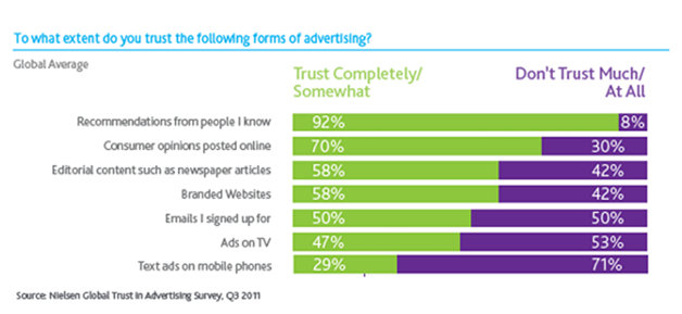 buyers trust online reviews