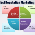 Perfect online Reputation Marketing