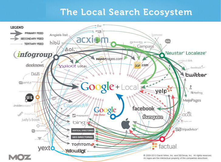the local search ecosystems