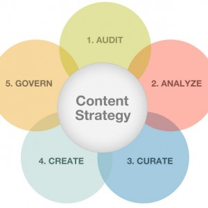 digitial content strategy
