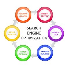Tampa SEO strategy